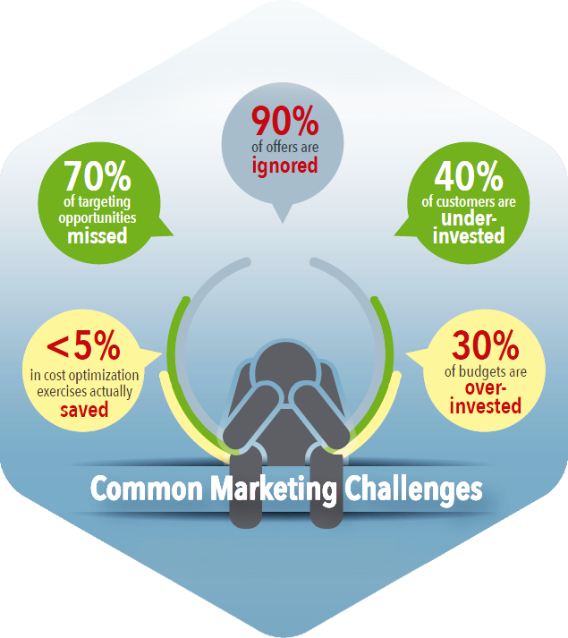 Common-Marketing-Challenges