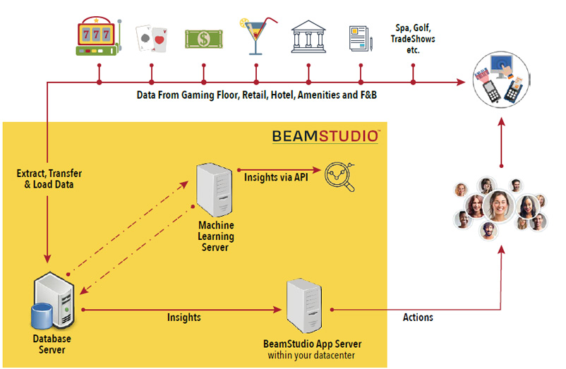 How-BEAMSTUDIO-works